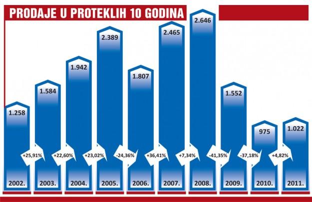 trziste-bih-2011-proauto-dijagram-10-godina-prodaja-lakih-komercijalnih-vozila