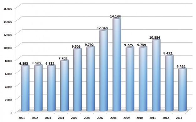 trziste-bih-2013-proauto-prodaja-po-godinama-putnicka-vozila