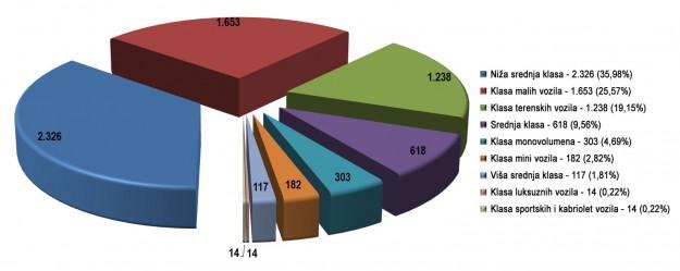 trziste-bih-2013-proauto-klase-dijagram
