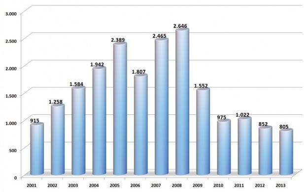 trziste-bih-2013-proauto-prodaja-po-godinama-laka-komercijalna-vozila