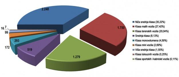 trziste-bih-2014-proauto-klase-dijagram