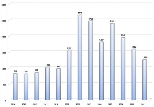 trziste-bih-2014-proauto-prodaja-po-godinama-laka-komercijalna-vozila
