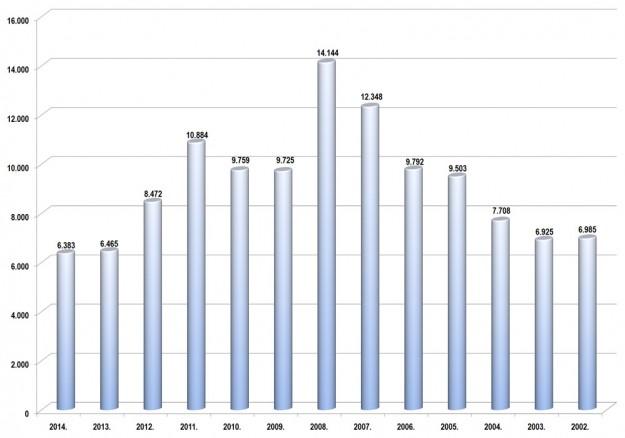 trziste-bih-2014-proauto-prodaja-po-godinama-putnicka-vozila