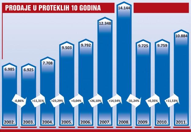 trziste-bih-2011-proauto-dijagram-10-godina-prodaja-putnickih-vozila