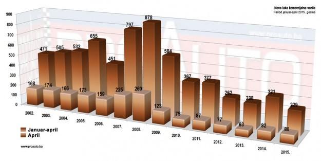 trziste-bih-2015-04-proauto-dijagram-aprilske-prodaje-laka-komercijalna-vozila