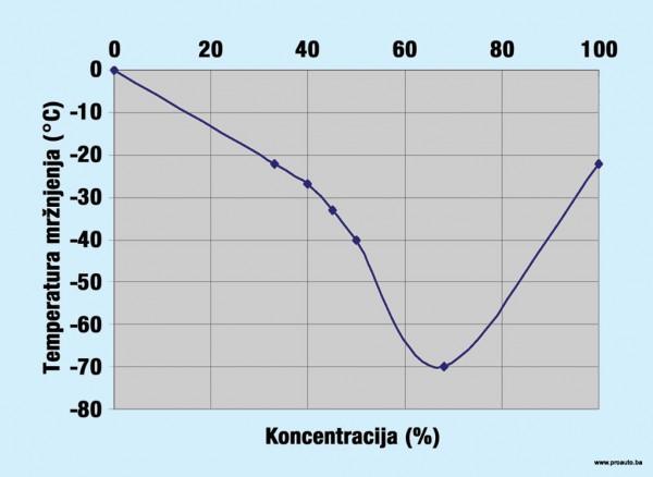 savjeti-antifriz-dijagram-mrznjenja-proauto
