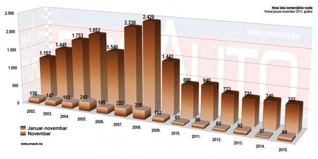 trziste-bih-2015-11-proauto-dijagram-novembarske-prodaje-laka-komercijalna-vozila