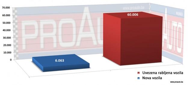 trziste-bih-2015-proauto-dijagram-prodaja-putnickih-vozila-nova-i-polovna-vozila