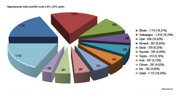 trziste-bih-2015-proauto-najprodavanije-marke-dijagram