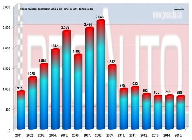 trziste-bih-2015-proauto-prodaja-po-godinama-laka-komercijalna-vozila