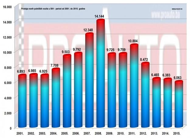 trziste-bih-2015-proauto-prodaja-po-godinama-putnicka-vozila