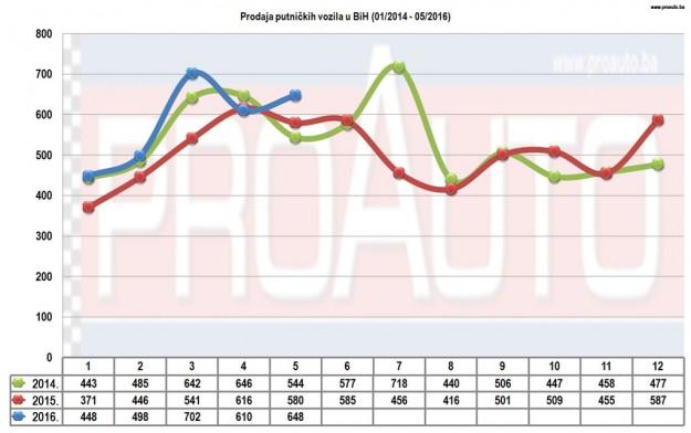 trziste-bih-2016-05-proauto-dijagram-prodaja-putnicka-vozila-2014-2016