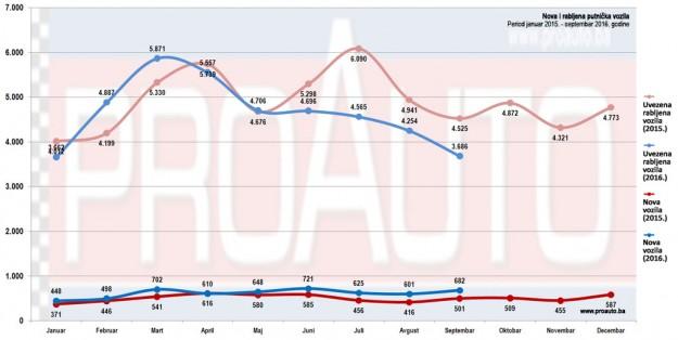 trziste-bih-2016-09-proauto-dijagram-septembar-nova-i-polovna-putnickih-vozila-2-godine-v2