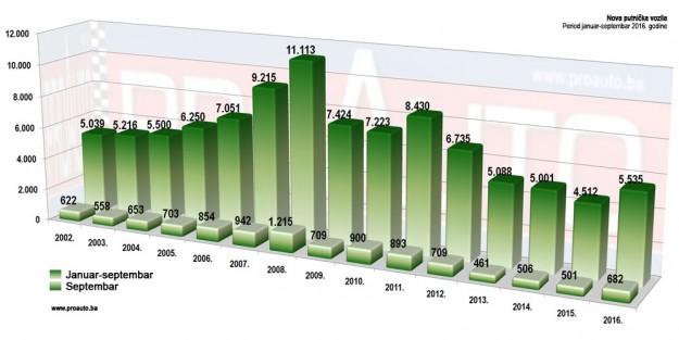 trziste-bih-2016-09-proauto-dijagram-septembarske-prodaje-putnicka-vozila