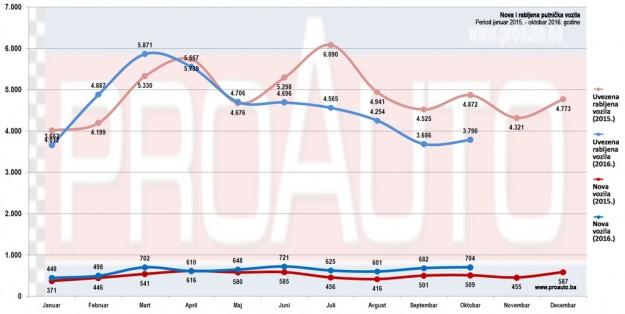 trziste-bih-2016-10-proauto-dijagram-oktobar-nova-i-polovna-putnickih-vozila-2-godine