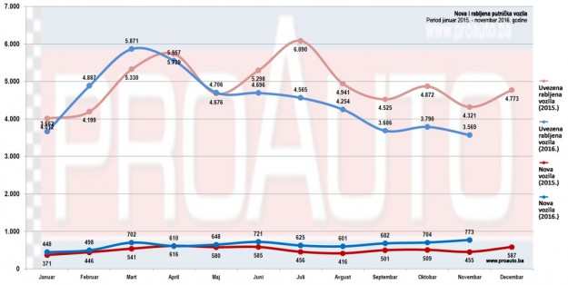 trziste-bih-2016-11-proauto-dijagram-novembar-nova-i-polovna-putnickih-vozila-2-godine
