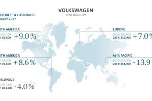 Grupacija Volkswagen tokom januara isporučila 813.700 vozila