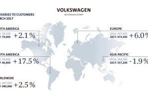 Volkswagen Group u martu isporučio 990.900 vozila