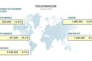 Volkswagen Group u prva četiri mjeseca isporučio 3,3 miliona vozila