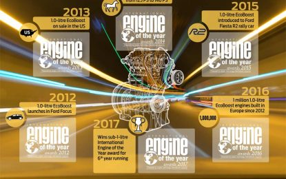 Fordov motor 1.0 EcoBoost proglašen Međunarodnim motorom godine 2017.