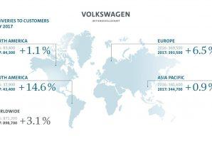 Povećanje prodaje automobila iz Volkswagen grupacije u maju za 3,1%