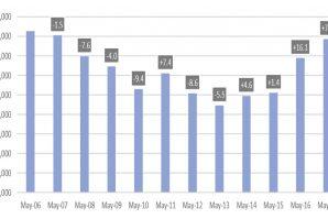 Odlični prodajni rezultati novih automobila dosežu rezultate koji nisu zabilježeni još od 2007. godine