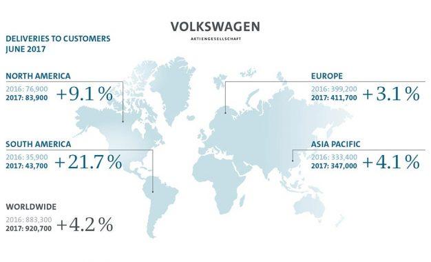 U prvoj polovini 2017. godine Volkswagen Group isporučio 5,2 miliona automobila (+0,8%)