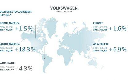 Porast broja isporuka automobila VW Grupe na početku druge polovine godine