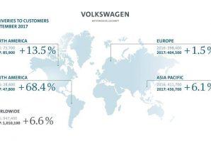 Volkswagen Group u septembru isporučio više od milion vozila