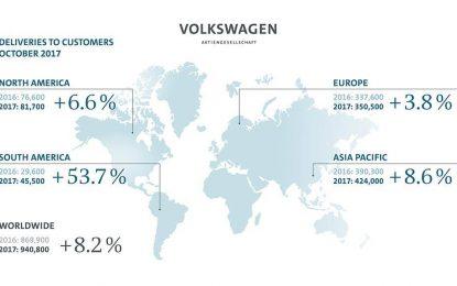 Volkswagen Group u oktobru povećao prodaju za 8,2%