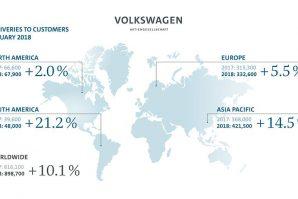 Volkswagen Group u januaru povećao isporuke za 10,1%