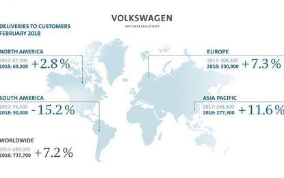 Volkswagen Group u periodu januar-februar zabilježio rast prodaje od 8,8%