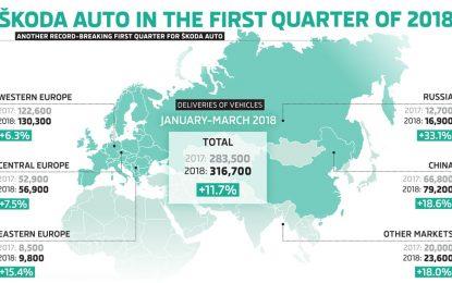 Ove godine Škoda ostvarila najbolji prodajni rezultat u prvom kvartalu