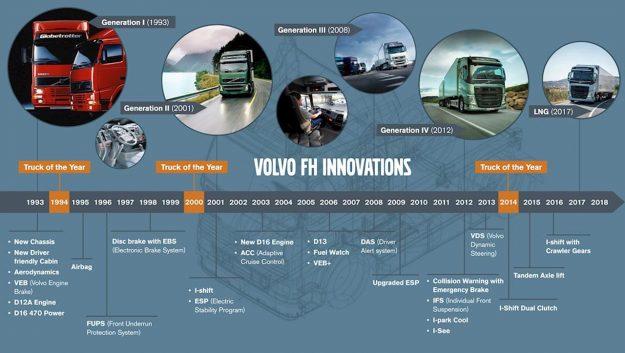 Volvo FH – Napredak kroz godine