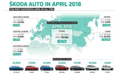 Sa isporukom većom od 100 hiljada automobila, Škoda u aprilu ostvarila rekordnu prodaju