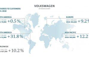 Volkswagen Group nastavio sa trendom rasta prodaje