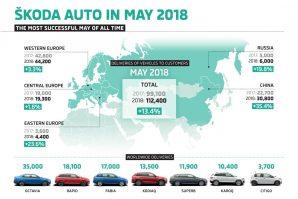 Škoda u maju povećala prodaju za 13,4% i istovremeno ostvarila rekordan majski prodajni rezultat