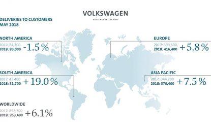 Volkswagen Group u maju povećao broj isporuka za 6,1%
