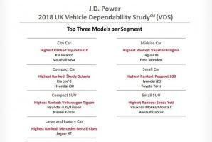 Posljednje istraživanje J.D. Powera iz Velike Britanije pokazalo da je Hyundai najpozdaniji automobilski brend, sa najmanjim brojem kvarova