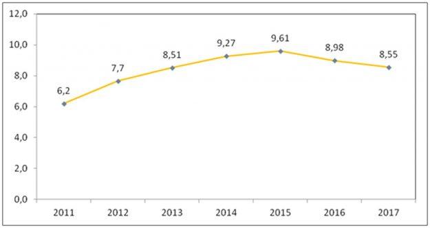 udruzenje-ovlastenih-zastupnika-i-trgovaca-automobilima-fbih-inicijativa-2018-proauto-03-dijagram