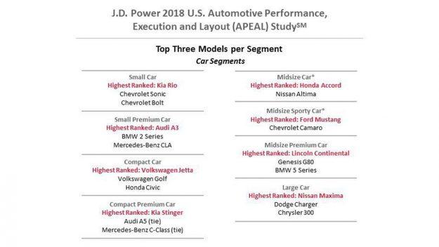istrazivanje-j-d-power-2018-apeal-proauto-01