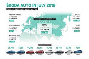 Škoda u julu premašila prošlogodišnji prodajni rezultat za 14,6%