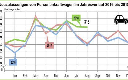 Prodaja automobila u avgustu u Njemačkoj porasla za neočekivanih 24,7%