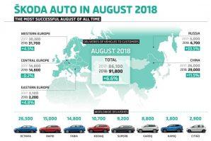 Škoda proteklog mjeseca ostvarila najbolji avgustovski prodajni rezultat u historiji brenda