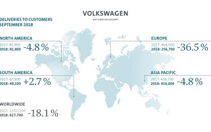 Očekivani pad prodaje u septembru za Volkswagen Group, a rast prodaje u prva tri kvartala ove godine
