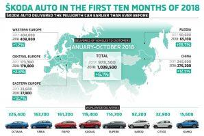Škoda u prvih deset mjeseci povećala prodaju za 6,1%, a u oktobru zabilježen pad prodaje od 7,4%