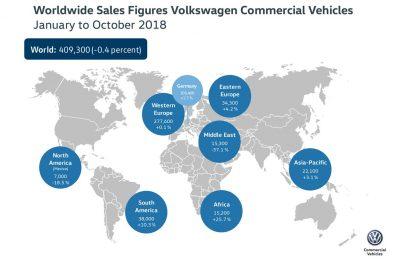 Za prvih deset mjeseci Volkswagen Commercial Vehicles zabilježio pad prodaje od 0,4%