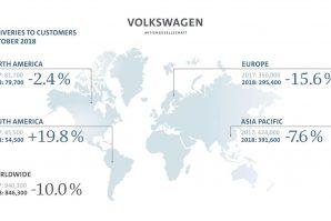 Prodaja novih vozila u oktobru iz Grupacije Volkswagen manja za 10%, a ukupna prodaja u porastu za 2,6%