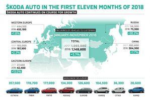 Škoda sa isporukom od 1.148.600 vozila, u prvih jedanaest mjeseci ove godine, povećala prodaju za 5,1%