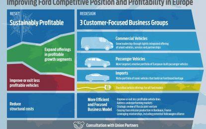 Ford sprovodi sveobuhvatnu transformaciju
